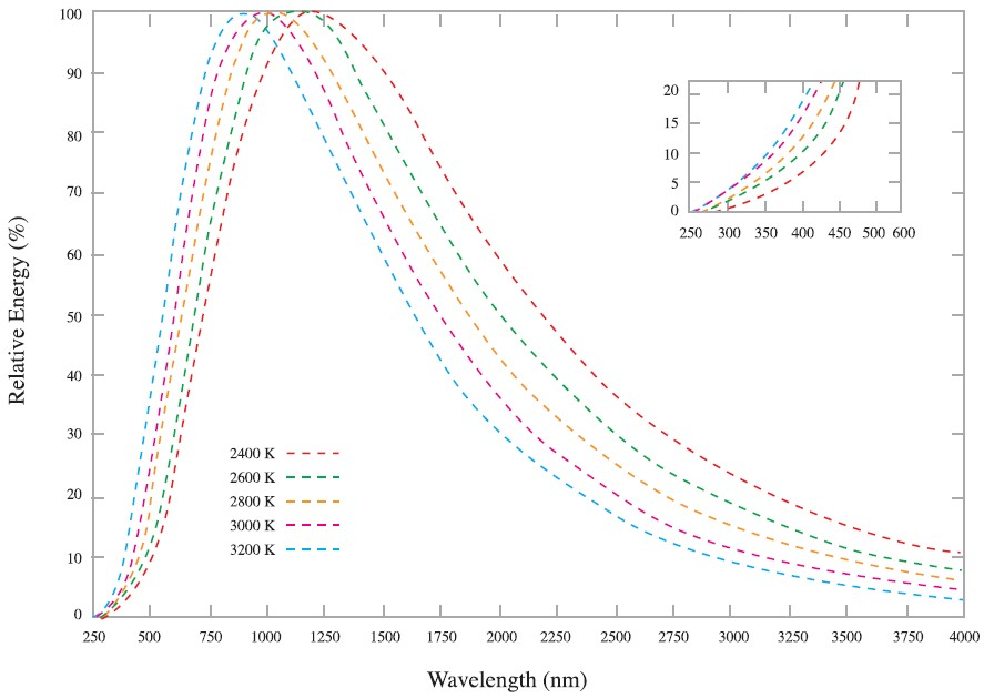 Light Source Spectral Products